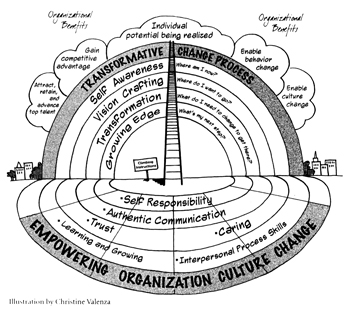 Org Culture Change